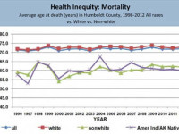 This graph displays the Health Inequity of average age at death in Humboldt County 1996-2012. The red blocks show the average age of death for Whites. The lavender line with X-marks represents Indians. From Humboldt County Department of Health and Human Services.